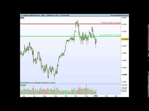 Welche aktien kaufen aktuell