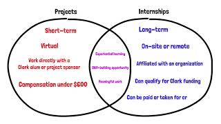 What's the Difference Between a ClarkCONNECT Project and a ClarkCONNECT Internship?