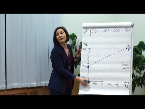 Пример расчета точки безубыточности разными методами