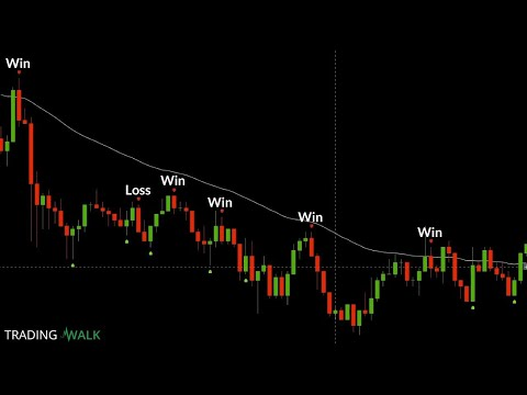 A reliable binary options strategy