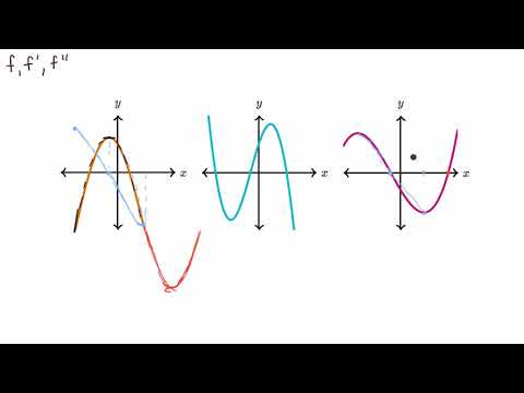Connecting f, f', and f'' graphically (video) | Khan Academy