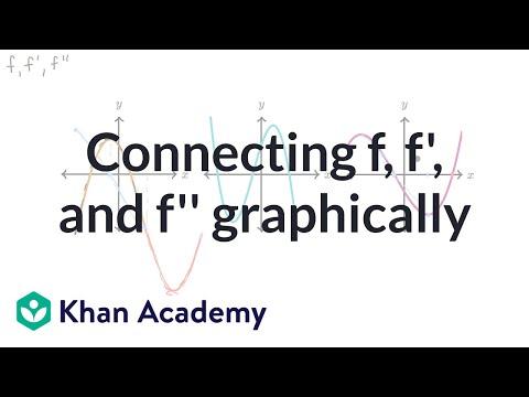 Analyzing And Sketching Graphs Worksheet