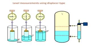General Principles of Measurement in Industrial Instrumentation and control