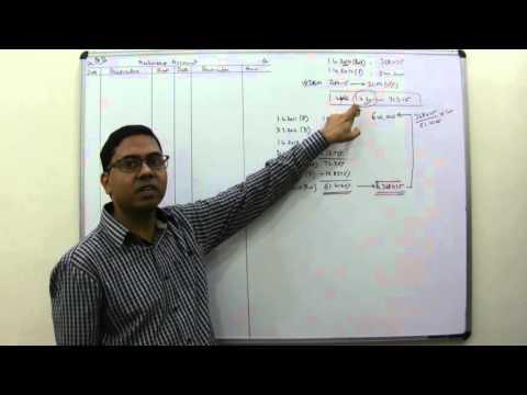 Change of Method with Retrospective Effect - Accounting for Depreciation (For B.Com/M.Com)