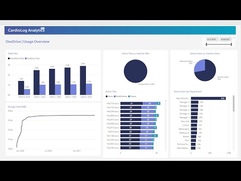 CardioLog Analytics for OneDrive Demonstration