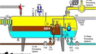 15 Three Phase Horizontal Separator