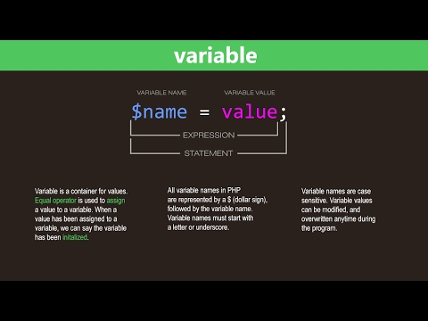 PHP Variables Tutorial – Learn PHP Programming