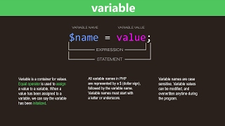 PHP Variables Tutorial - Learn PHP Programming