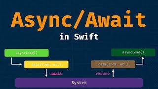 Async/Await in action (Swift 5.5)