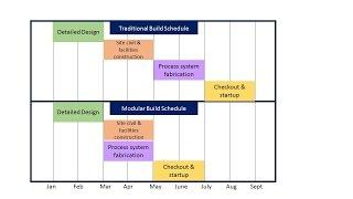 EPIC's Modular Turnkey Process