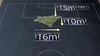Compact Defending Analysis Clip 3 - FIFA World Cup™ Russia 2018