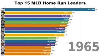 MLB Home Run Leaders (1877-2019)   Top 15