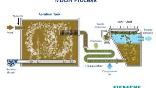 Siemens MBBR Animation