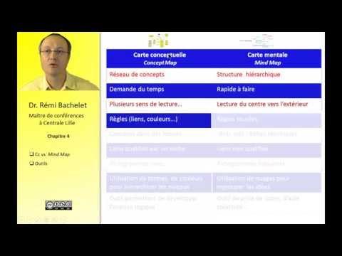Vidéo Mind mapping et Carte conceptuelle