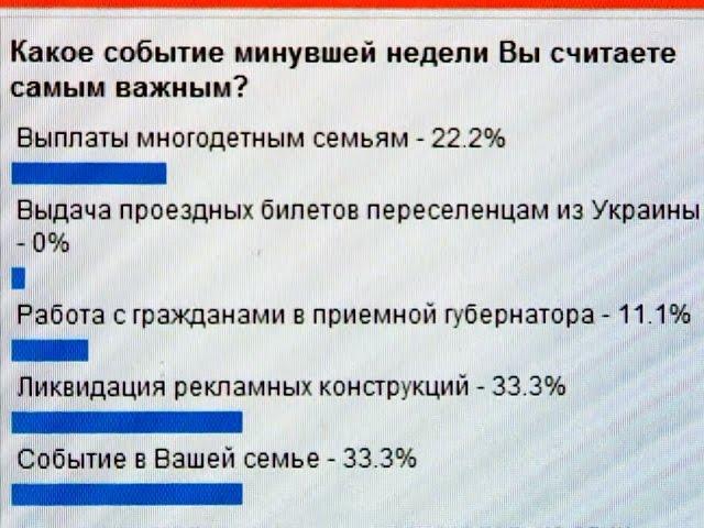 «Итоги недели» за 16августа 2014