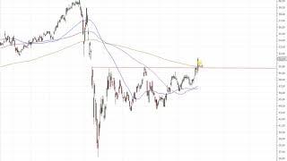 Wall Street - Dow Jones greift nach dem Rekord...