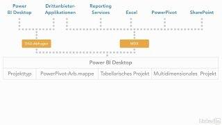 SQL Server Analysis Services im Tabellenmodus - BI Semantisches Modell