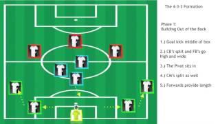 4 3 3 Role Descriptions & Functions
