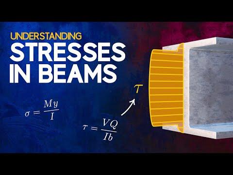 Understanding the Deflection of Beams