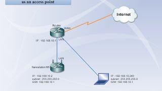 Nanostation M2 | configure as access point