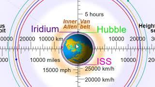 A Brief History of  Hubble Telescope & Galileo