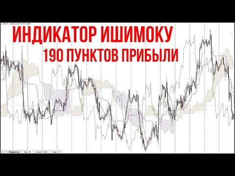 Индекс rgbi график онлайн форекс