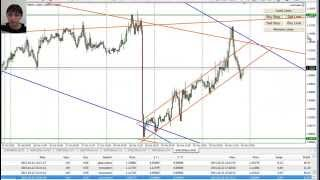 Forex Trading, Day Trading Main Rules