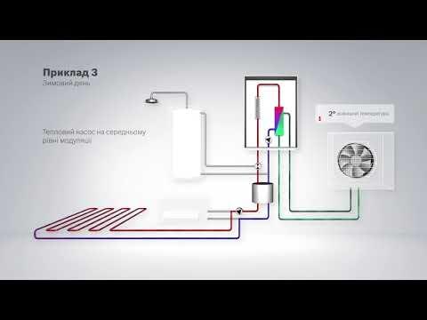 Тепловой насос Bosch Compress 3000 AWBS 15 Video #1
