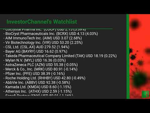 InvestorChannel's Covid-19 Watchlist Update for Monday, August 10, 2020, 16:30 EST