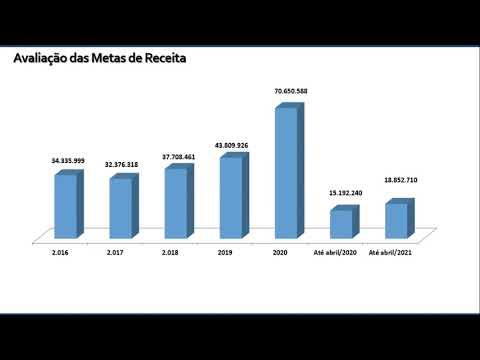 Imagen da Vídeo - Audiência para Apresentação e Avaliação das Metas Fiscais do 1º Quadrimestre de 2021