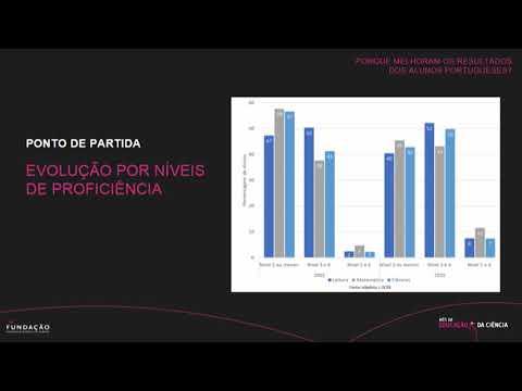 Porque melhoraram os resultados dos alunos portugueses? Parte I - Isabel Flores