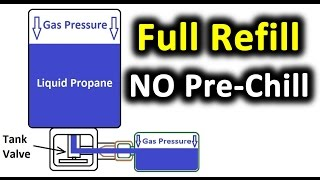 NO Pre-Chilling!  FULLY Refill a 1lb Propane Bottle Coleman Leaky relief valve? Read pinned comment.