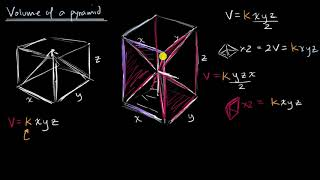 Volume Of Pyramids Intuition | Solid Geometry | High School Geometry | Khan Academy
