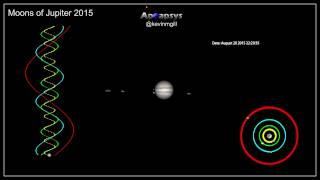 Moons of Jupiter for 2015