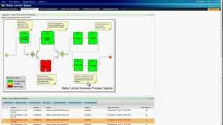 IBM Business Monitor Demo - Better Lender