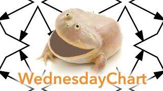 It is Wednesday