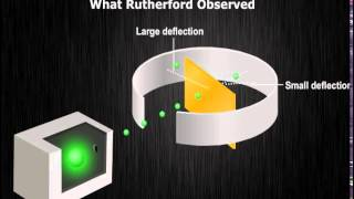 CH05-STRUCTURE OF ATOM-PART 06-RUTHERFORDS MODEL