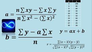Ecuación de correlación lineal y coeficiente de correlación (Ejercicio 1)