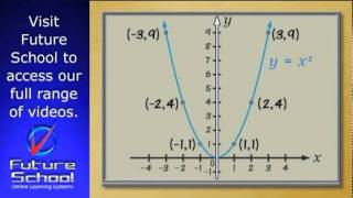 The parabola: to describe properties of a parabola from its equation.