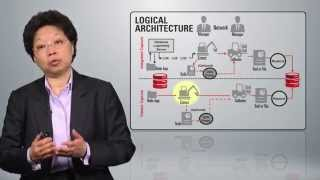 Oracle GoldenGate Integrated Capture