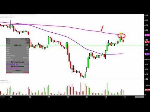 Himax Technologies, Inc. - HIMX Stock Chart Technical Analysis for 12-12-18