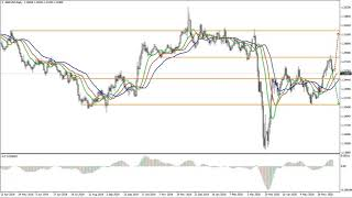 Weekly Forex forecast 15-19.06.20: EUR/USD, GBP/USD, USD/JPY, AUD/USD, Gold.