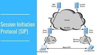 Session Initiation Protocol | SIP