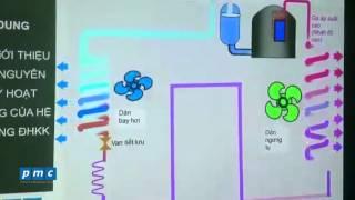 Video Nguyên lý hoạt động của hệ thống điều hòa VRVIII