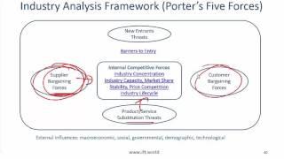 2017 Level I CFA Equity: Industry And Company Analysis - Summary