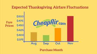 When to Buy Thanksgiving Flights