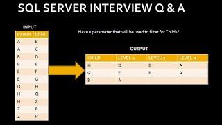Multilevel parent child relationship | sql server interview question and answer Part 52