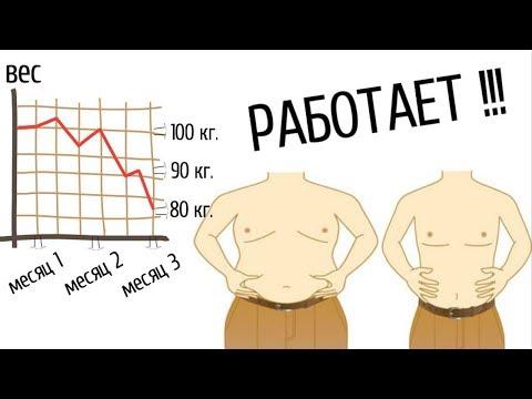 Правильное питание для похудения продукт