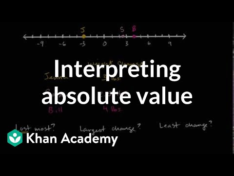 (6.NS.C.7)Interpreting absolute value