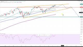 Wall Street – Amazon Aktie im Chartcheck